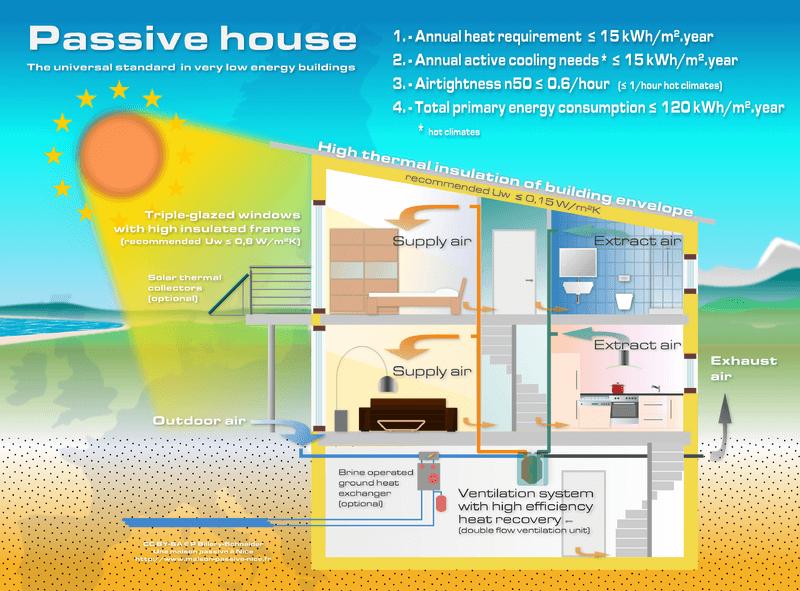passive house standards