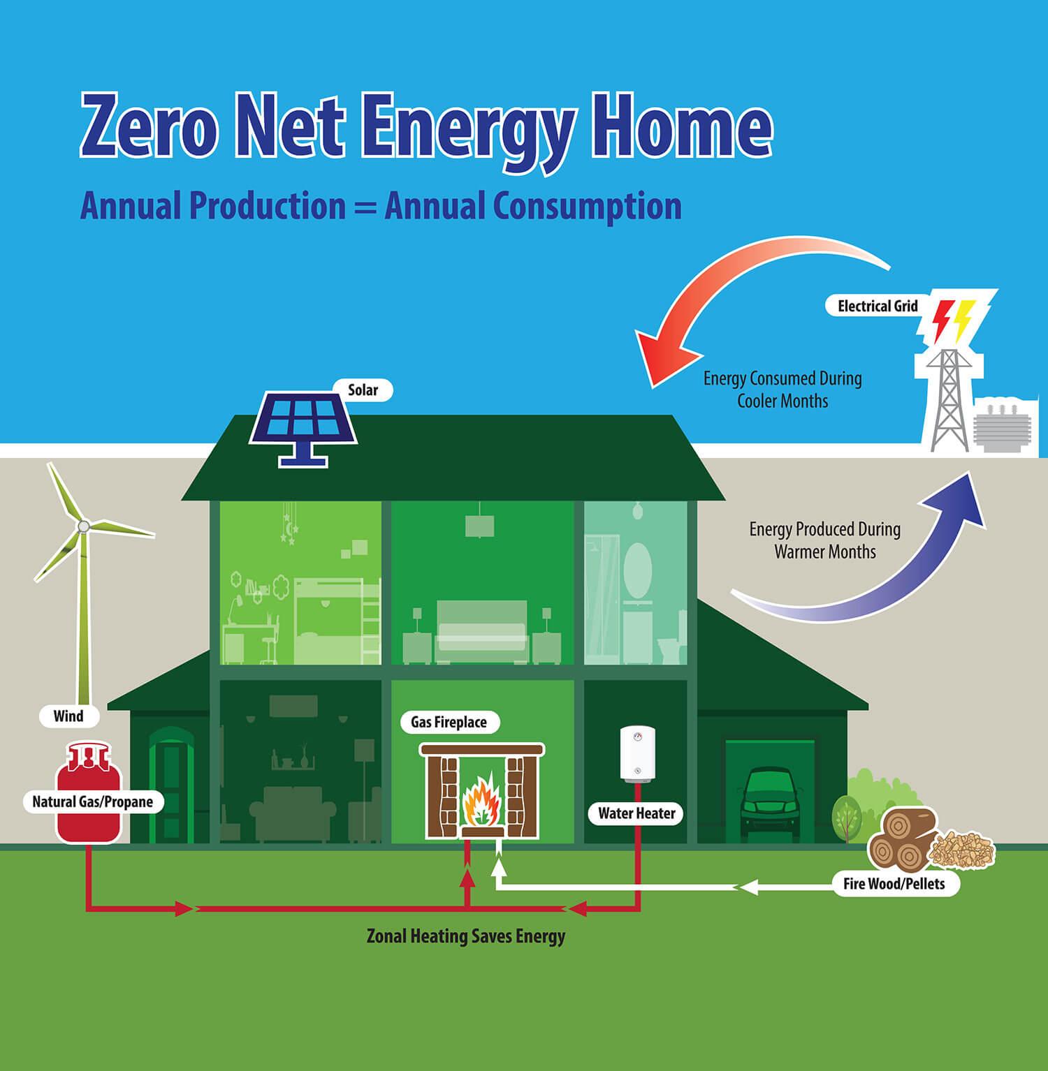 zero net energy home