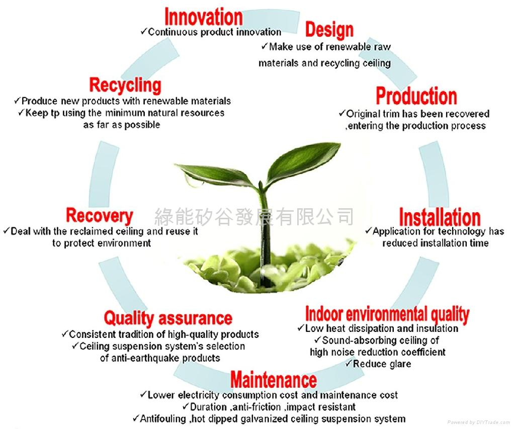 green architecture our planet how to choose new material in construction building materials recycled gypsum board list india eco friendly for houses types of ppt